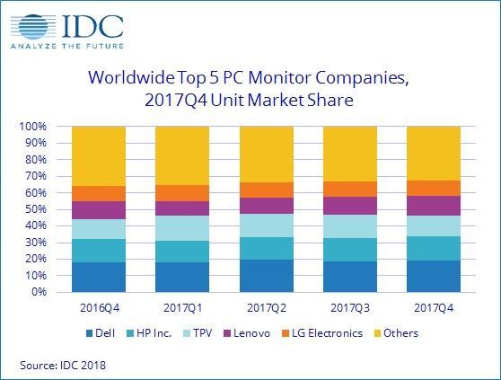 Lenovo Sees Double Digit Year-Over-Year Growth in Worldwide PC Monitor Market in Fourth Quarter of 2017, Says IDC